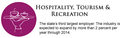 Hospitality, Tourism & Recreation